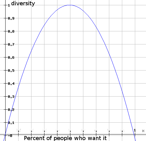 diversity in relation to percent of people who want it
